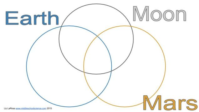 Earth, Moon, & Mars Venn Diagram