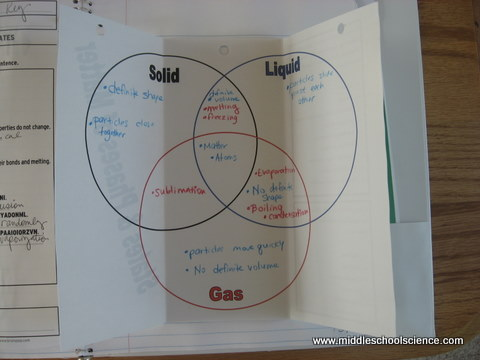 Solid And Gas Venn Diagram Characteristics Auto Electrical Wiring