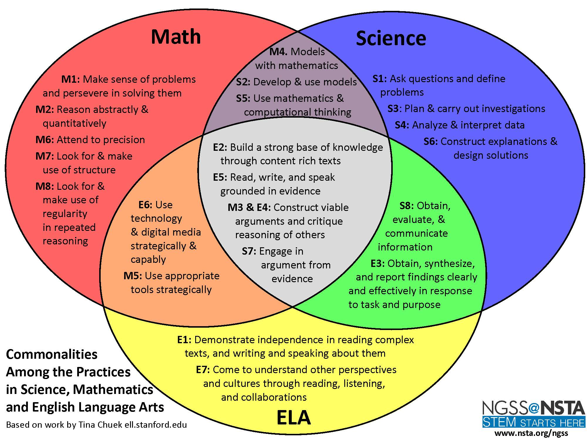NGSS Science and Engineering Practices – Middle School Science Blog