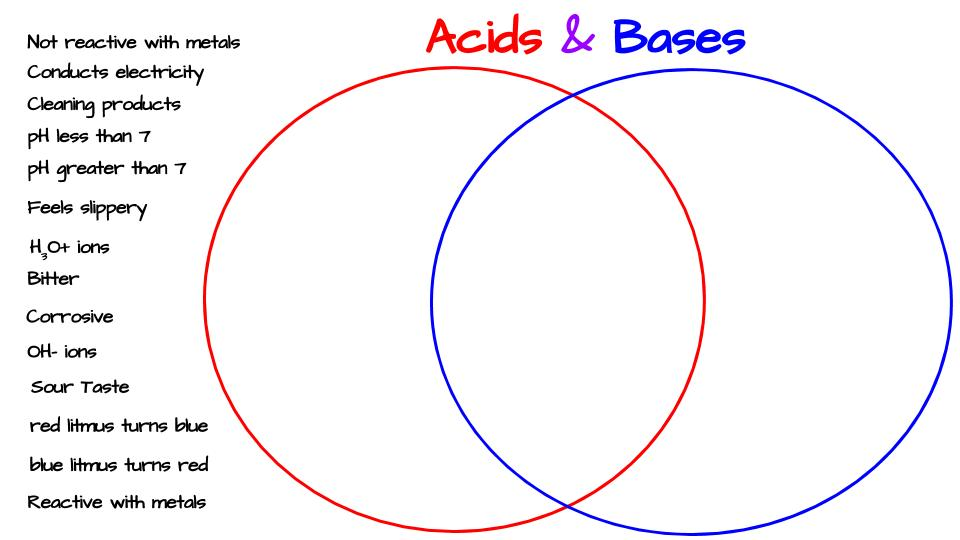 Acids Bases Venn Diagram Activity Middle School Science Blog