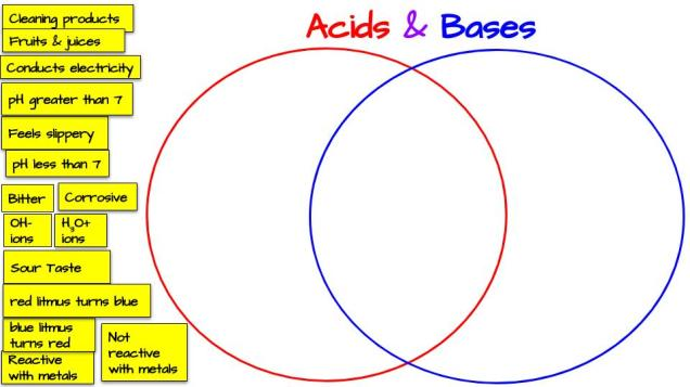 [Template] Acids & Bases Venn Diagram (ONLINE).jpg