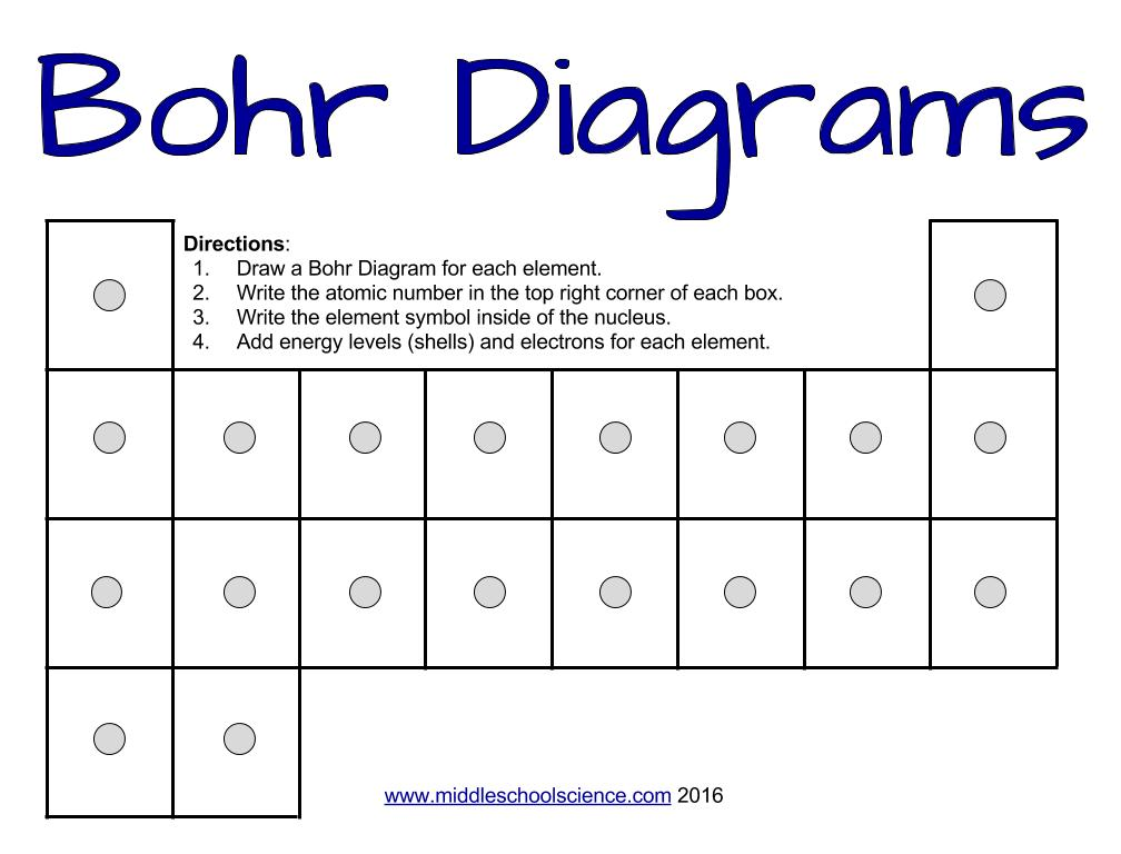 How to draw Bohr Diagrams a step by step tutorial Middle – Bohr Model Worksheet