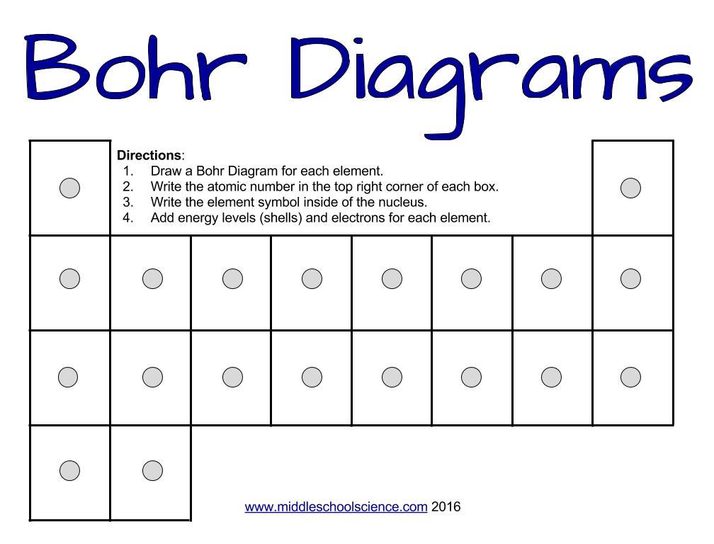 Bohr Diagrams Worksheet