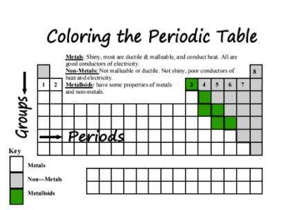 Color Coding Families on the Periodic Table