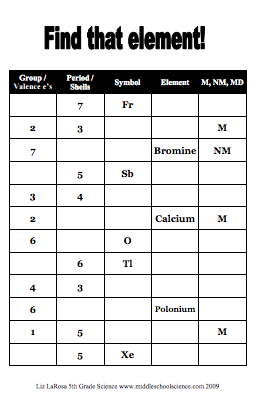 Introduction To Periodic Table Activity Worksheet Image ...