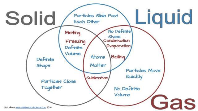 solid liquid gas triple venn diagram activity middle school science blog